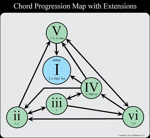 Chord Progression chart
