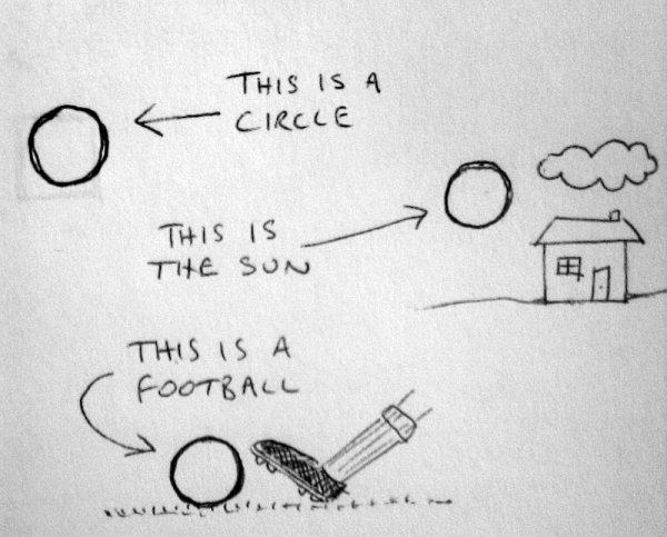 a circle, the sun, a ball
